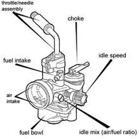 Carburetor Choke Diagram