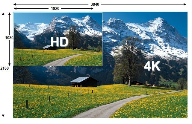 4K vs 1080p. Thanks to Kyle Wiggers.