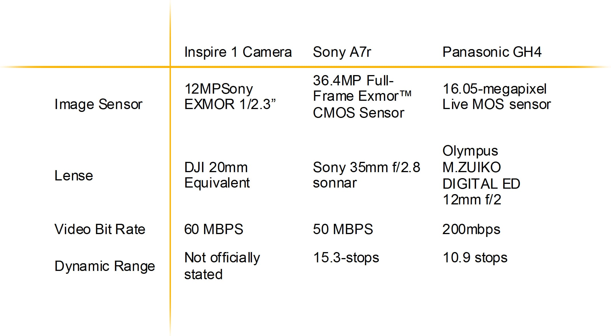 DJI Inspire 1 camera compared to Sony A7R and the Panasonic GH4.