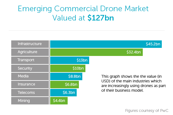 Commercial Drone Value