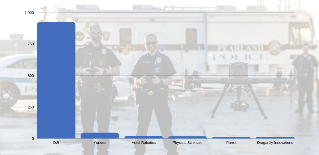 Table showing how popular DJI drones are among public safety crews in the US.