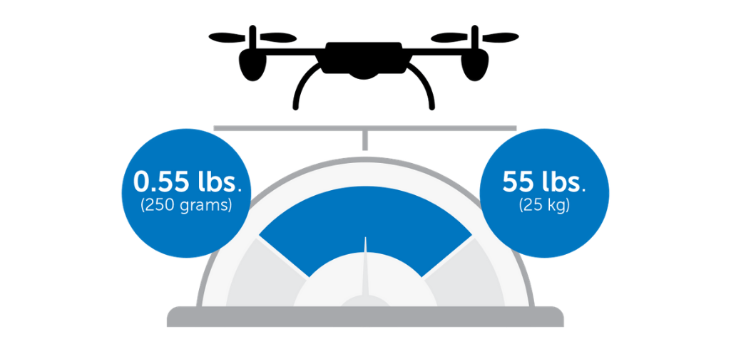 Register your drone if it weighs between 0.55 lbs and 55 lbs.