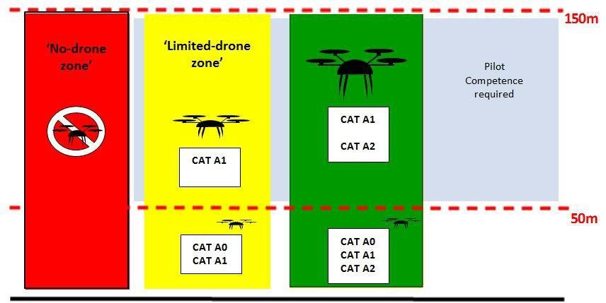 Open Drone sub-categories