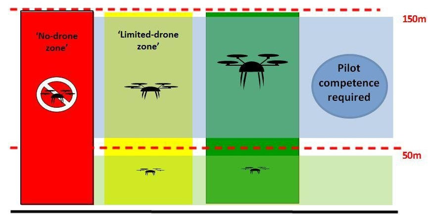 Pilot competence required for drone operations over 50m above the ground.