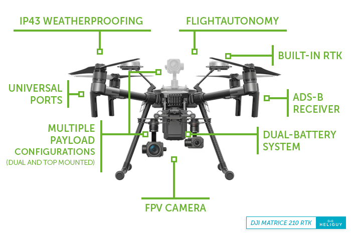 Comparing The DJI Matrice 200 Series | Heliguy