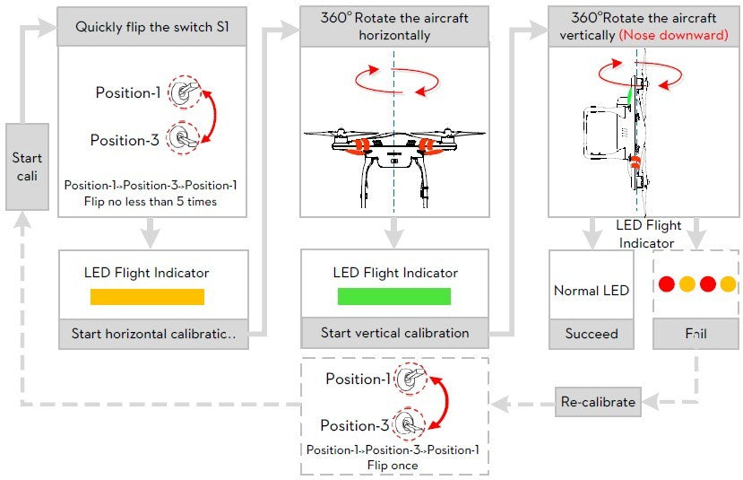 Phantom 2 Calibration Procedures