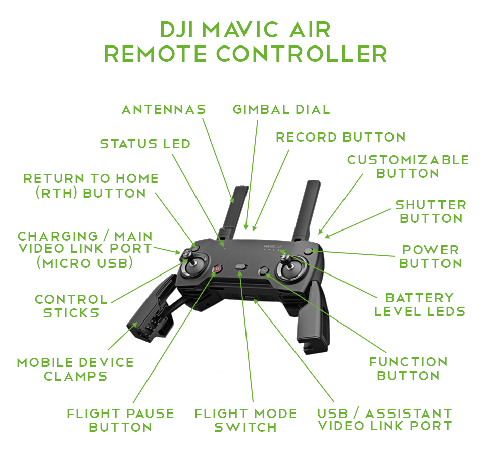 Dji Mavic Air In Depth Series Aircraft Rc Heliguy Bend And Twist Your Remote Control To Change Channels Controller