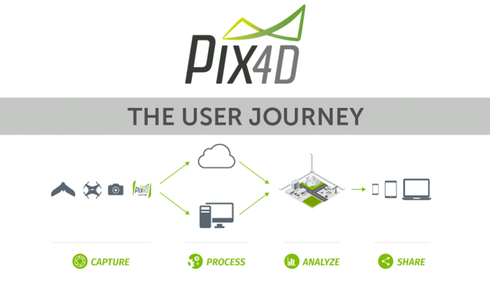pix4d user journey