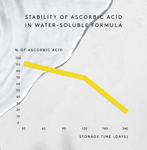 Stability of ascorbic acid (vitamin C)
