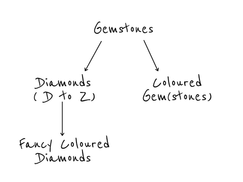 Gemstone Diagram: Difference between a Diamond and a Gemstone