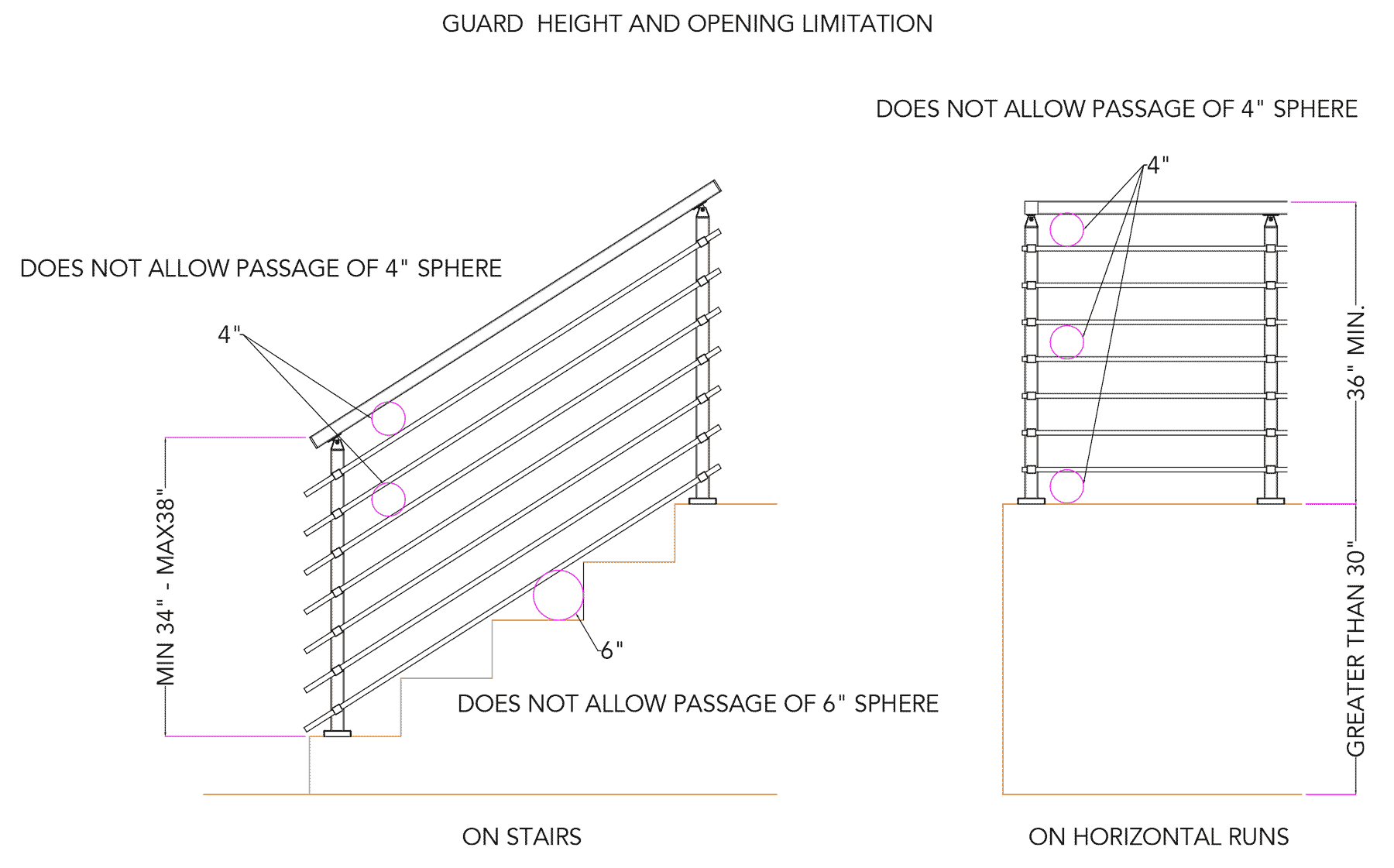 guardrail height and opening limitation