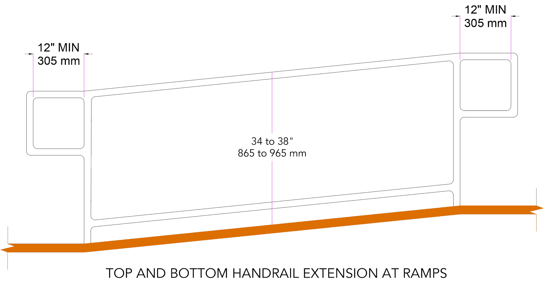 top and bottom handrail extension at stairs