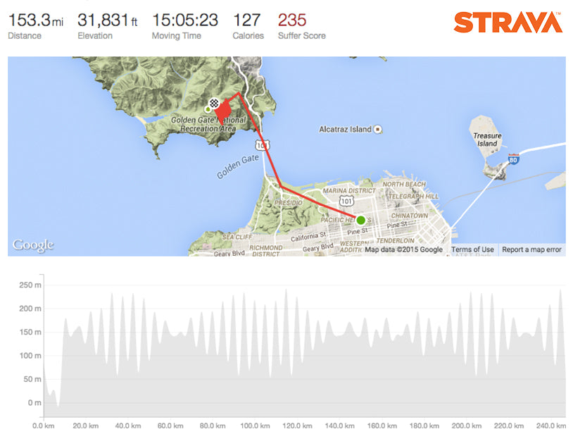 Ed Dorsey Everest Hawk Hill Strava