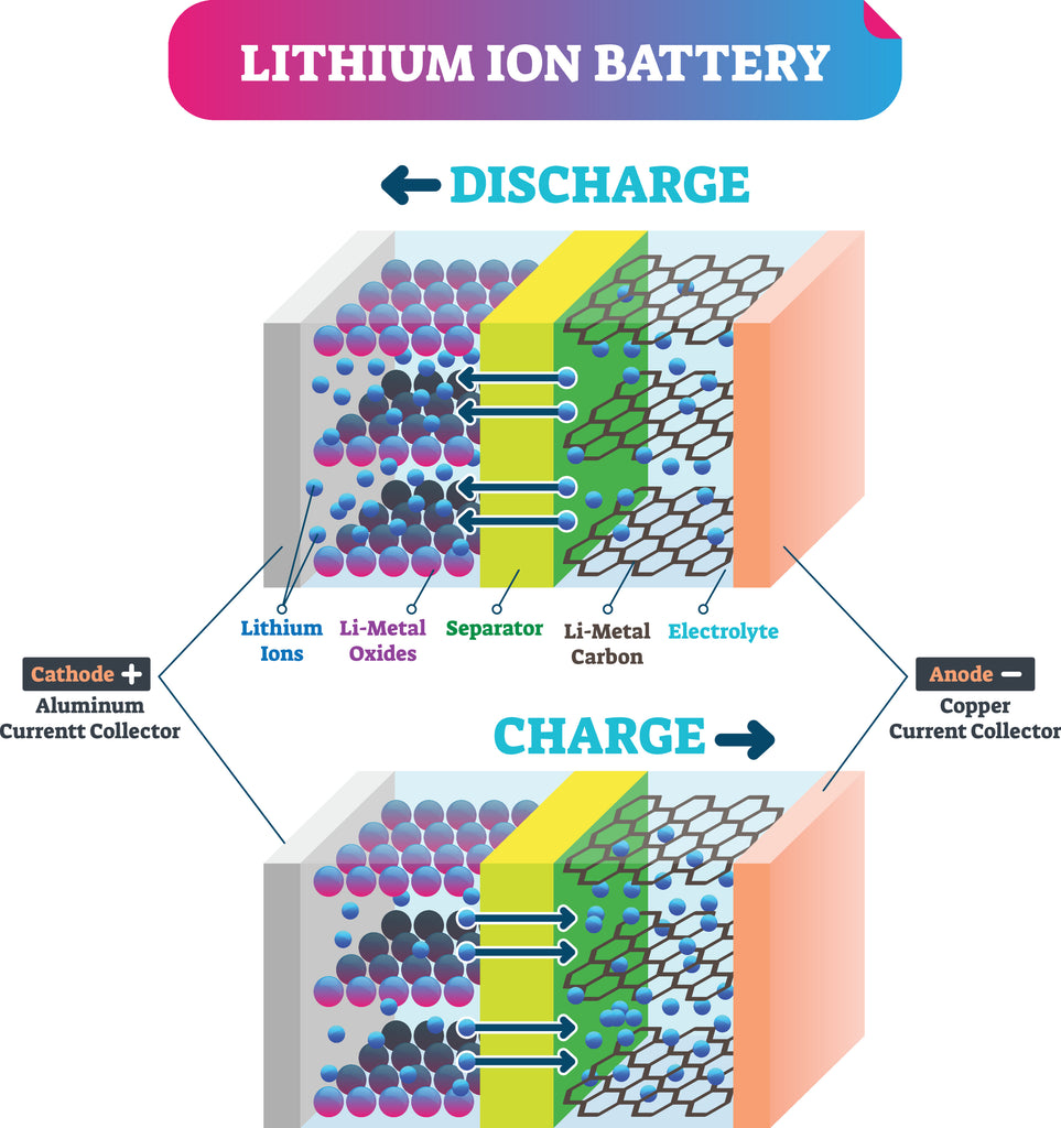 How to Charge 18650 Batteries