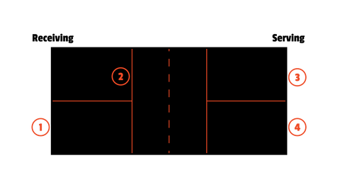 player position at the start of the doubles game