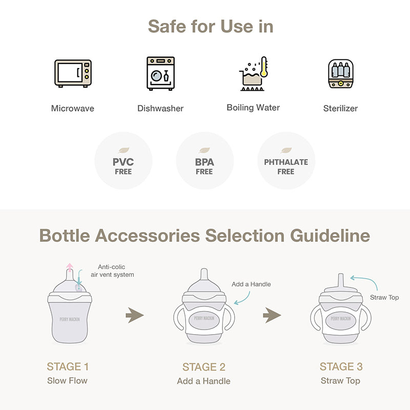 Safe for Use in and Bottle Accessories Guideline