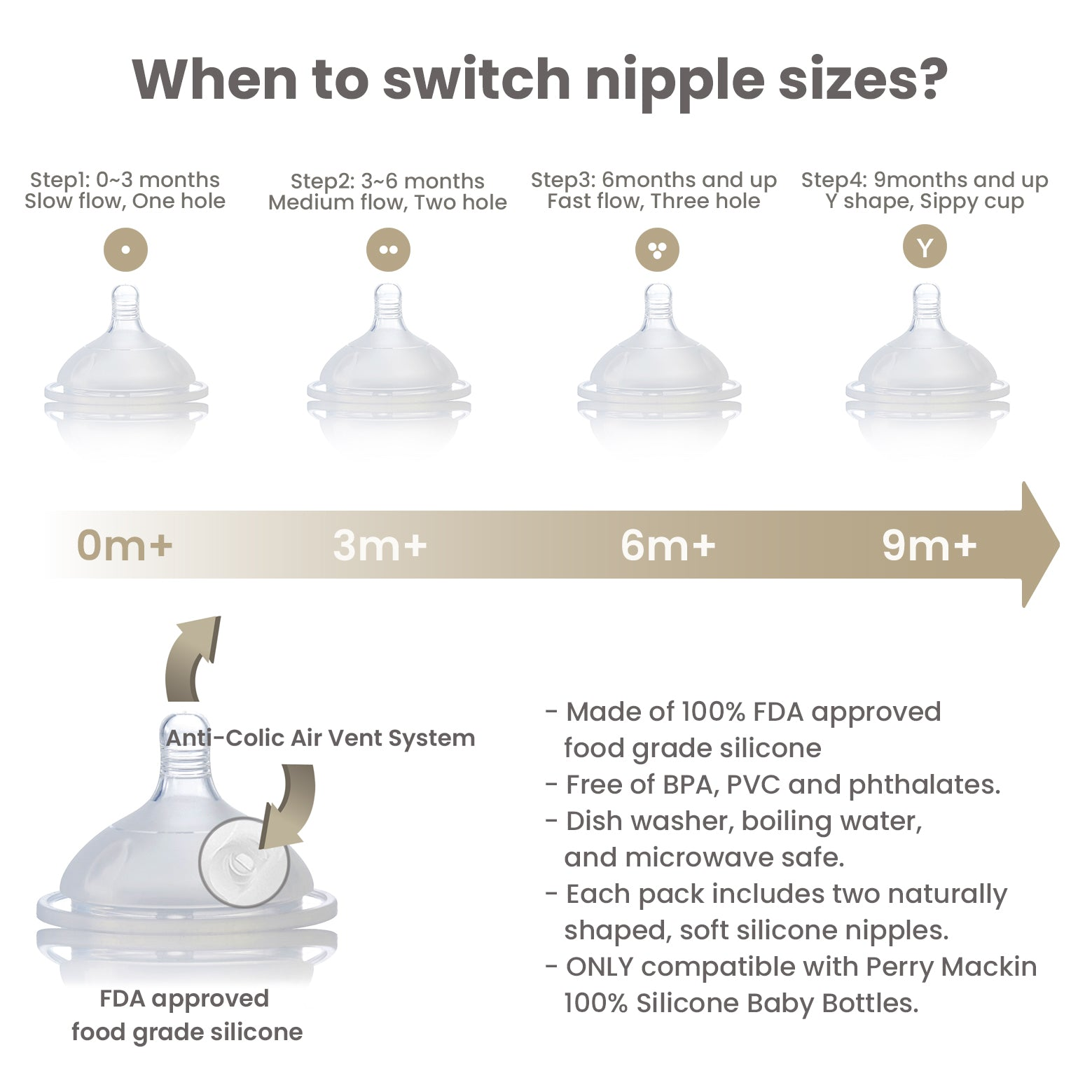Baby bottle nipple infographic 2