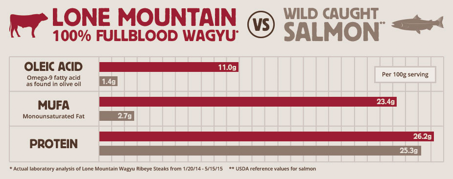 Lone Mountain 100% Fullblood Wagyu vs. Wild Caught Salmon