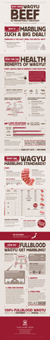 Wagyu Beef Infographic (click to enlarge)