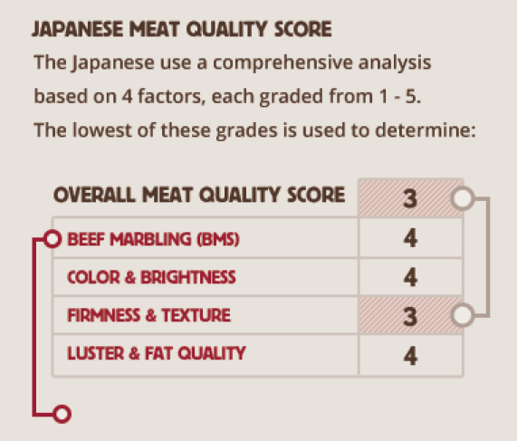 Japanese Meat Quality Score