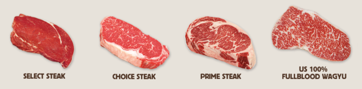 Grading Scale of Beef in the US