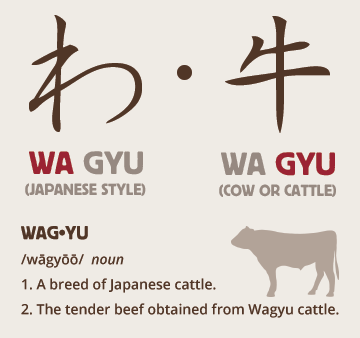 Wagyu Definition