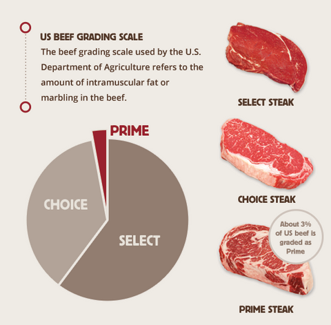 US Beef Grading Scale