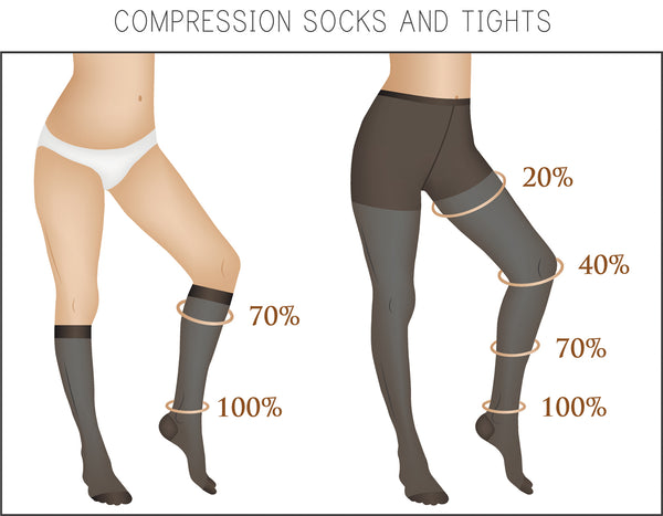 Compression hosiery for varicose veins