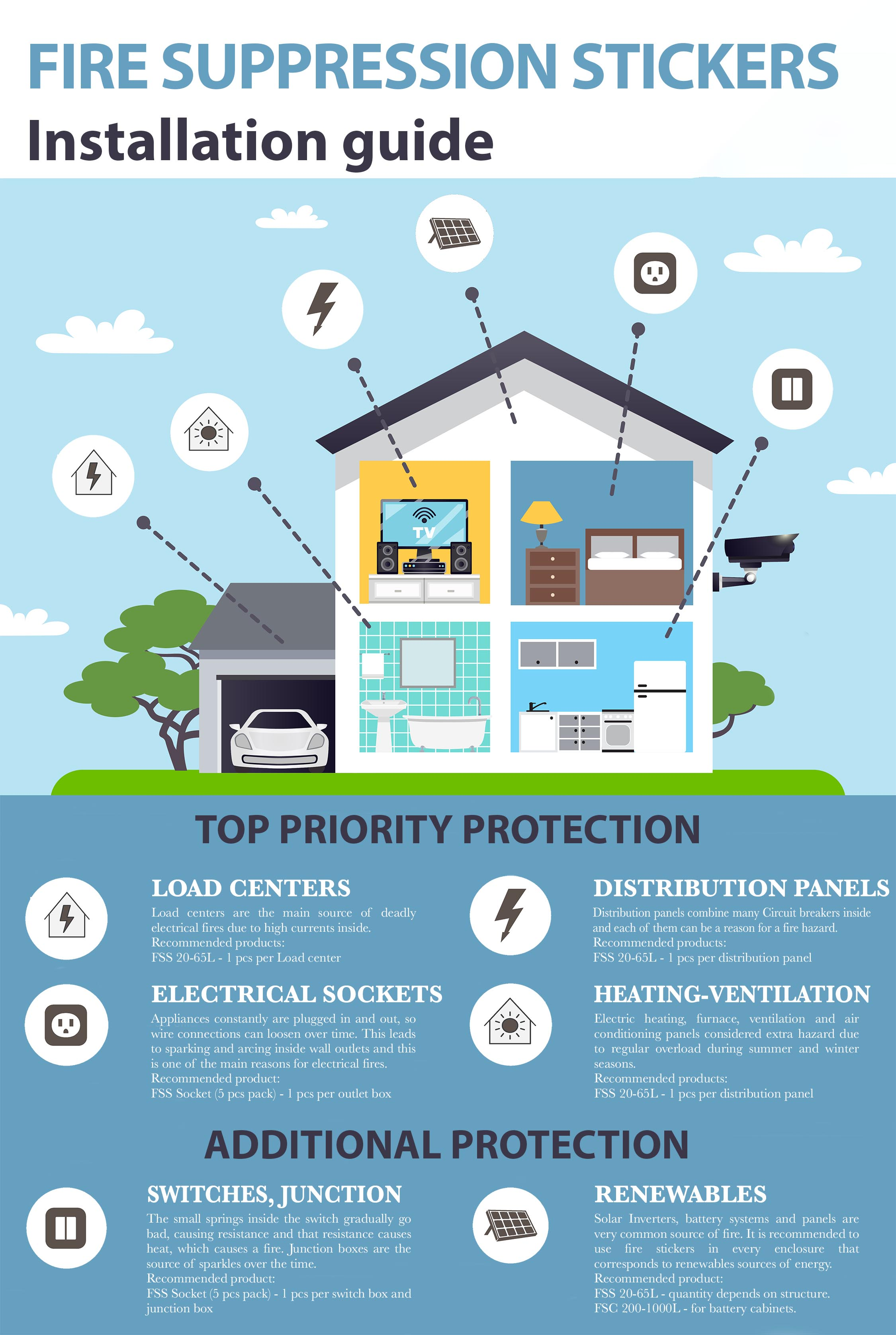 House protection bundles  (FSS bundles)