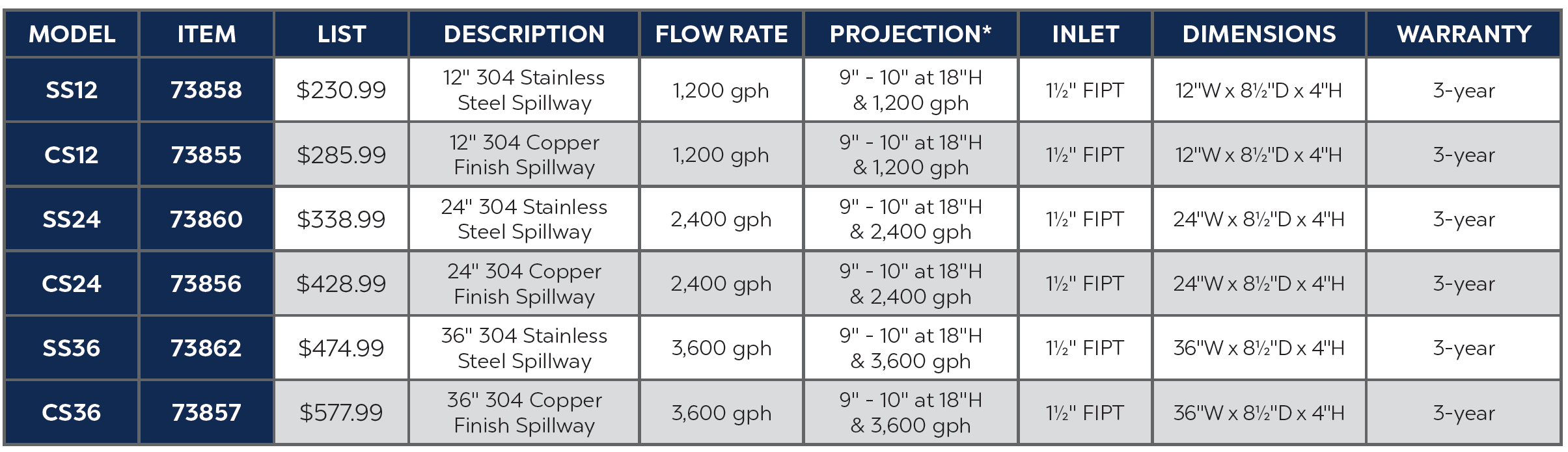 304 Stainless Steel Spillway Specs