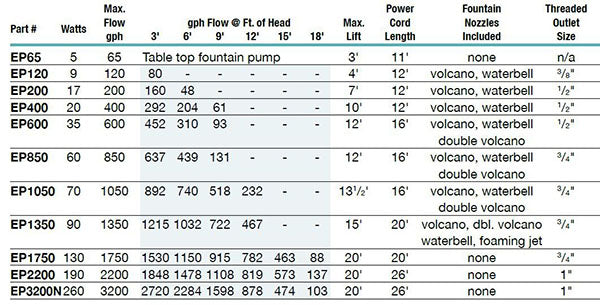 EasyPro EP Pond and Fountain Pump Specs