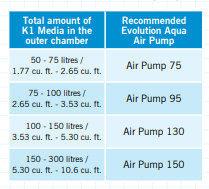 Evolution Aqua Media Amount vs. Air Pump Size