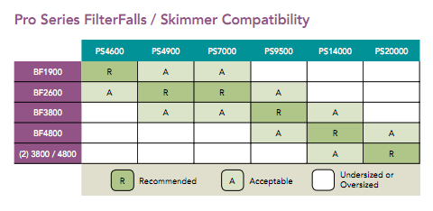 FilterFalls/Skimmer Compatibility