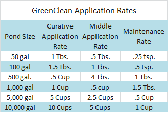 GreenClean Granular Application Rates