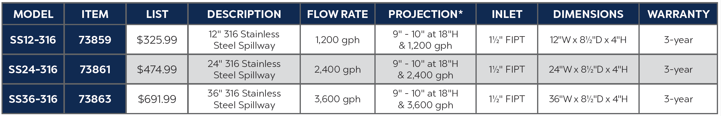 Stainless Steel 316 Spillway Specs