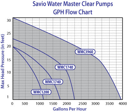 Water Master Clear Pump Flow Chart