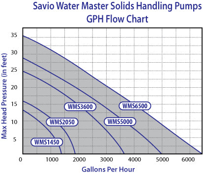 Water Master Solids Flow Chart