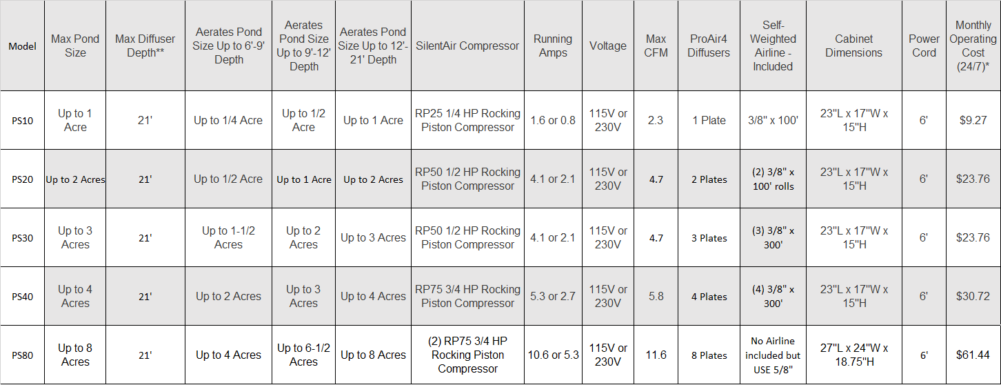 Airmax Pond Series Diffused Aeration Specs