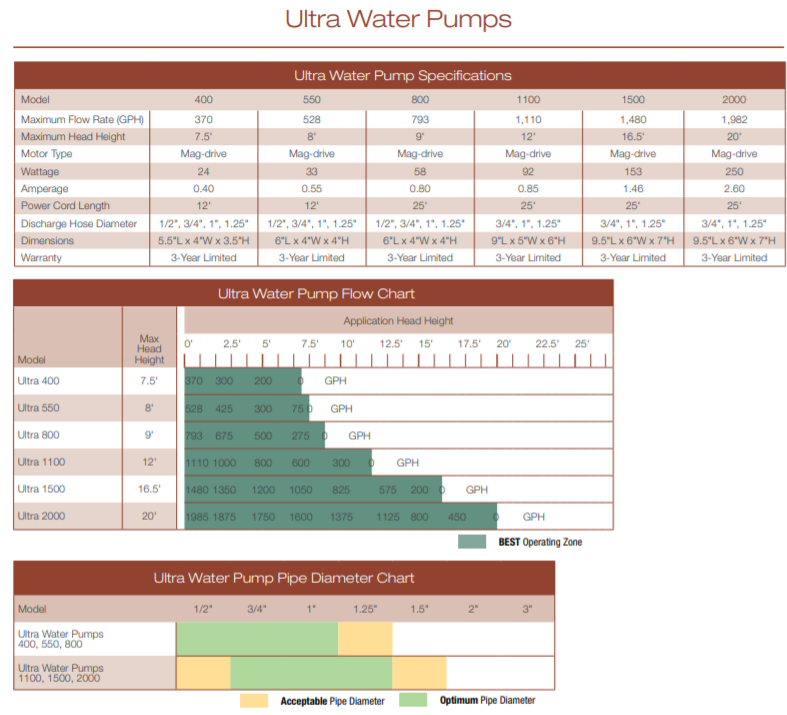 Aquascape Ultra Pump Specs