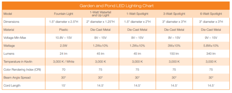 Aquascape Garden and Pond Light Specs