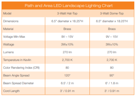 Aquascape Path And Area Light Specs