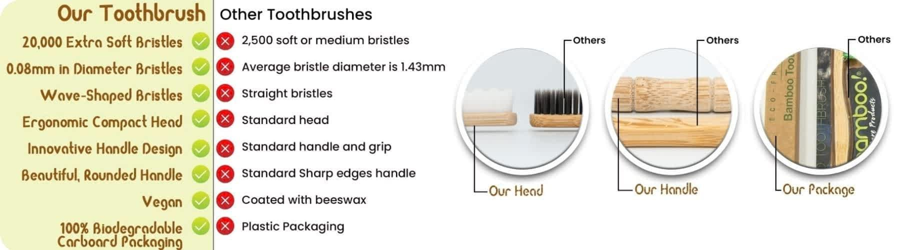 How Sensory Stand toothbrush features compare with other toothbrushes