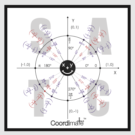 CoordiMate Cheat Sheet Sticker