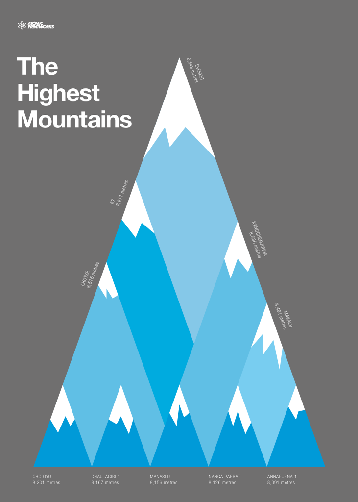 Highest Mountains print