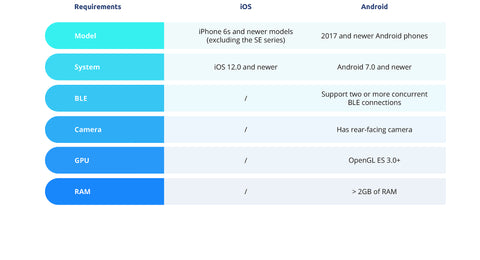 Phone compatibility chart for Phiz 3D Scanner