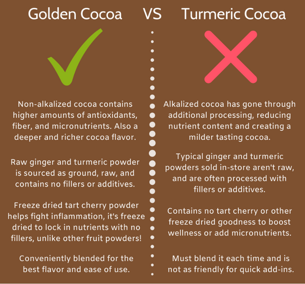 Golden Cocoa VS Turmeric Cocoa Terra Powders Infographic