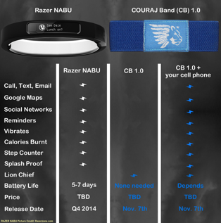 Razer NABU vs COURAJ Band 1.0 comparison