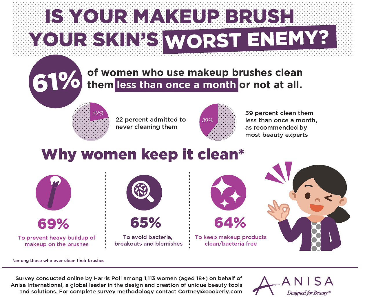 why clean brush
