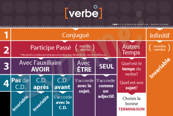 Accords des verbes
