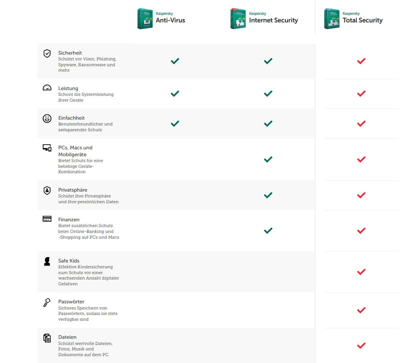 Kaspersky Total Security 2021 1 Jahr